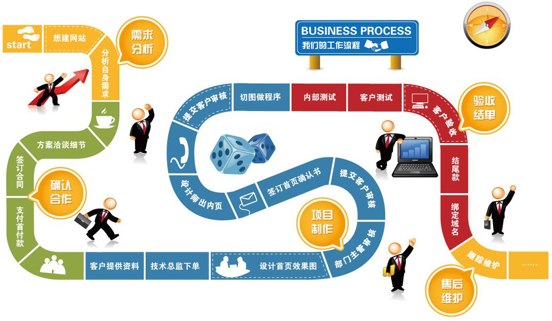 亿博体育app下载建设流程